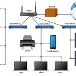 LAN & WLAN Solutions